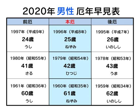 男 厄年 2020